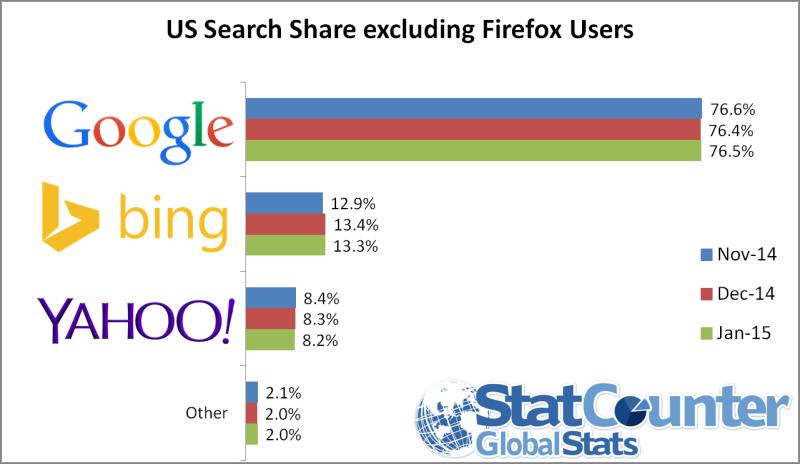 Market Share StatCounter (senza Firefox)