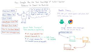 Il ruolo degli utenti nel nuovo brevetto di Google