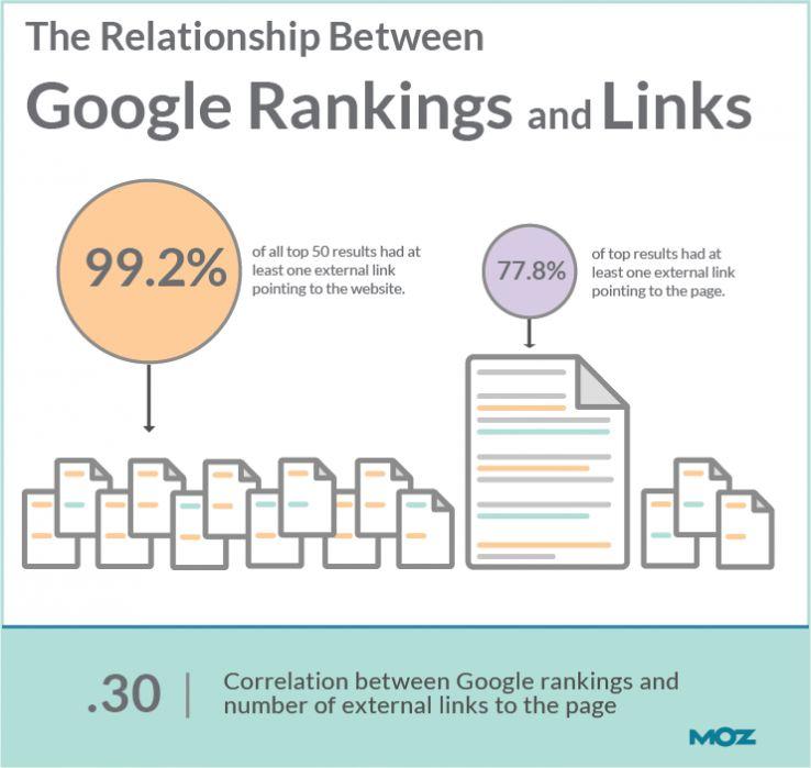 seo link building correlazione