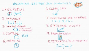 SEO e metodo scientifico