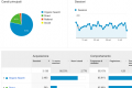Come utilizzare Google Analytics in modo avanzato