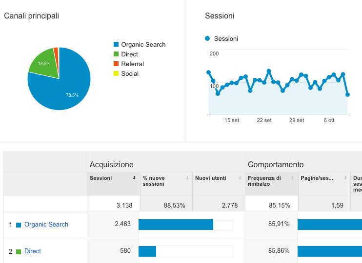 Come utilizzare Google Analytics in modo avanzato