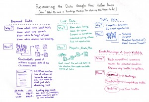 Come recuperare le keywords, i links, i dati di traffico nascosti daGoogle