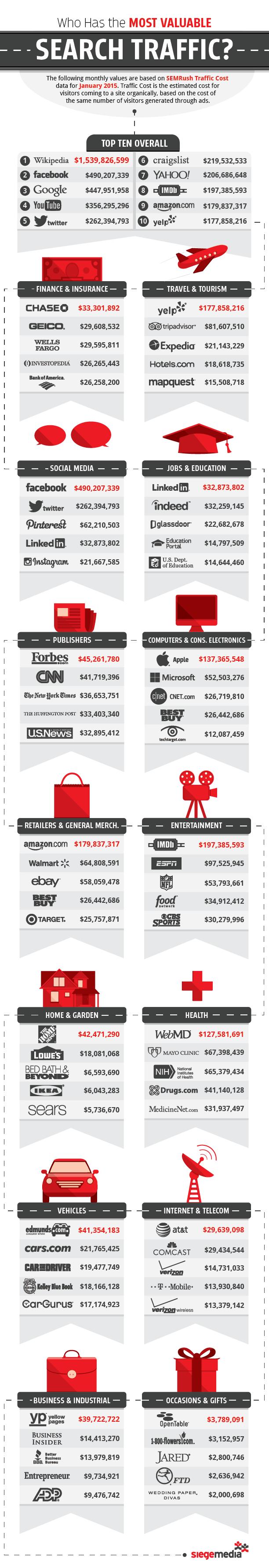 Chi riceve il volume più alto di traffico dalla ricerca?