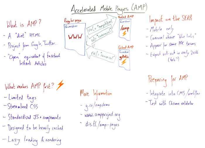 Tutto quello che devi sapere sulle AMP (Accelerated Mobile Page)