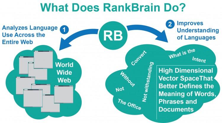 Che cosa fa RankBrain?