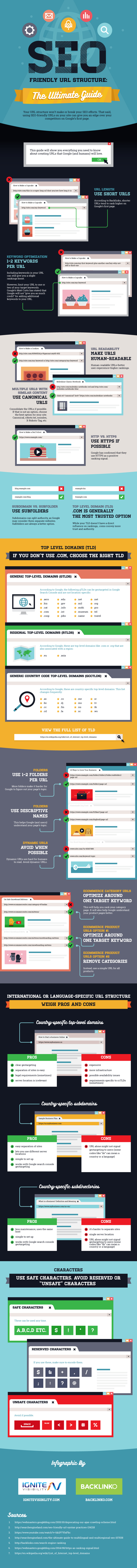 Guida definitiva alla struttura degli URLs del tuo sito